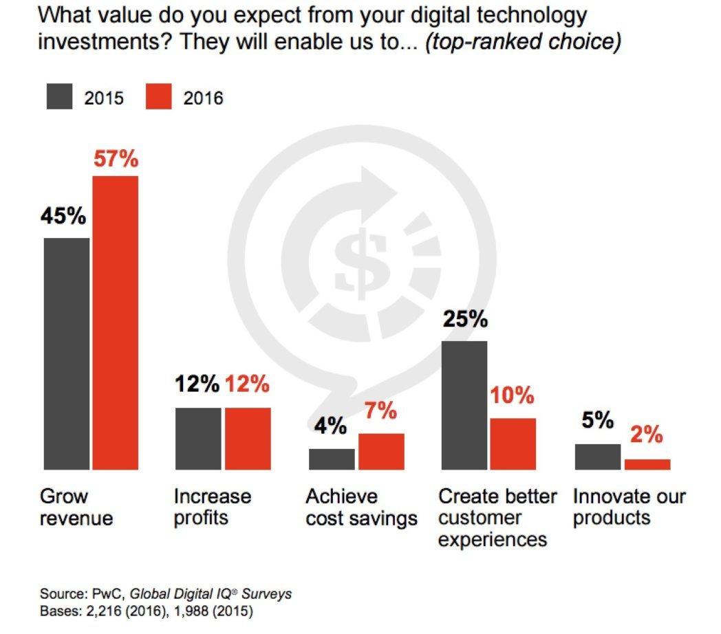 Digital Technology Investment chart