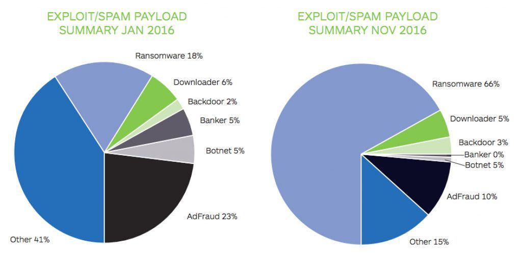 Ransomware chart