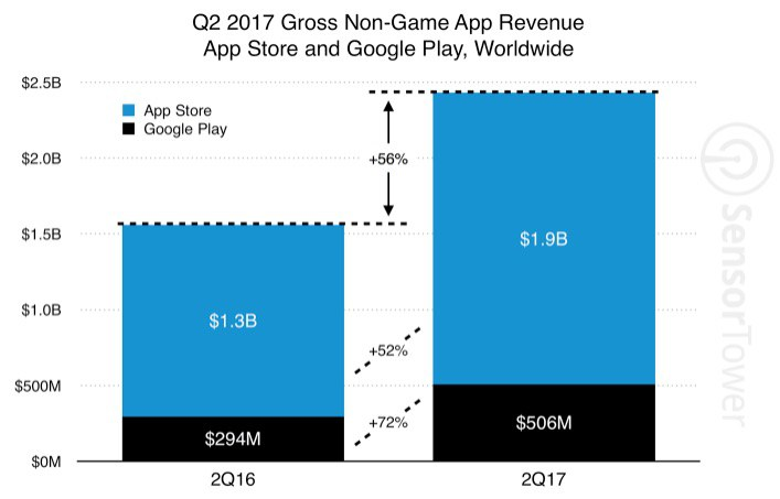 Gross Non-Game App Renenue Chart