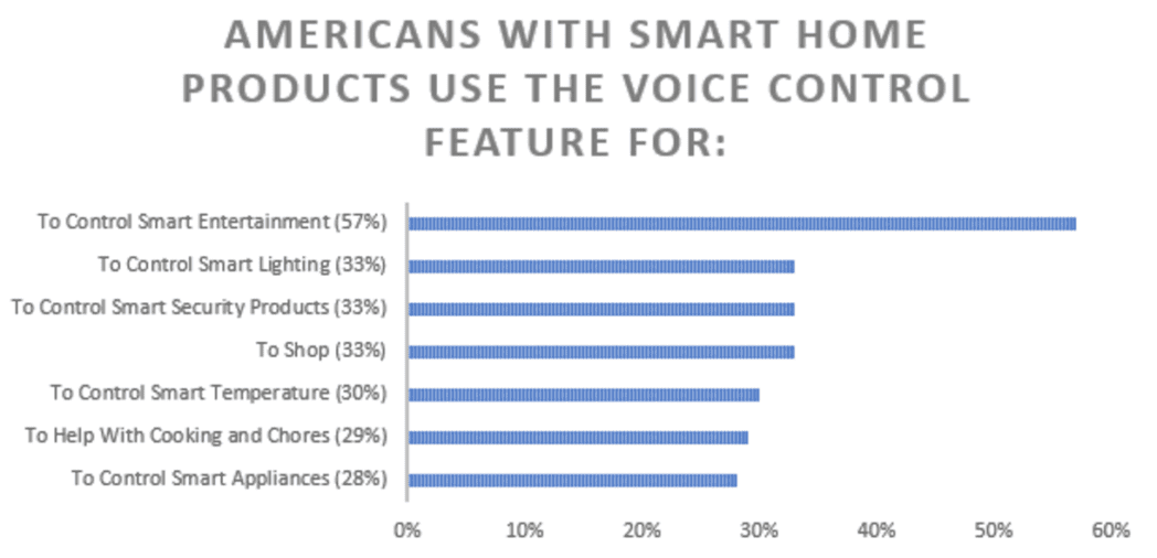 smart home voice chart