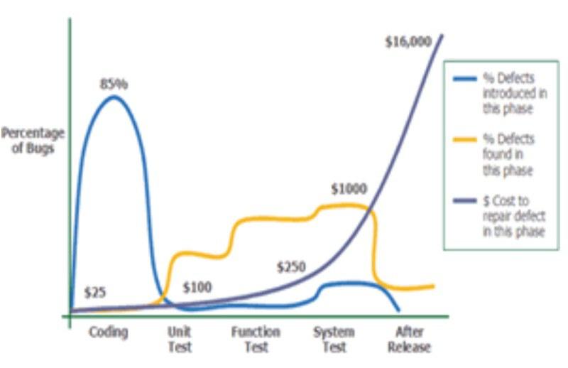 Bug line chart
