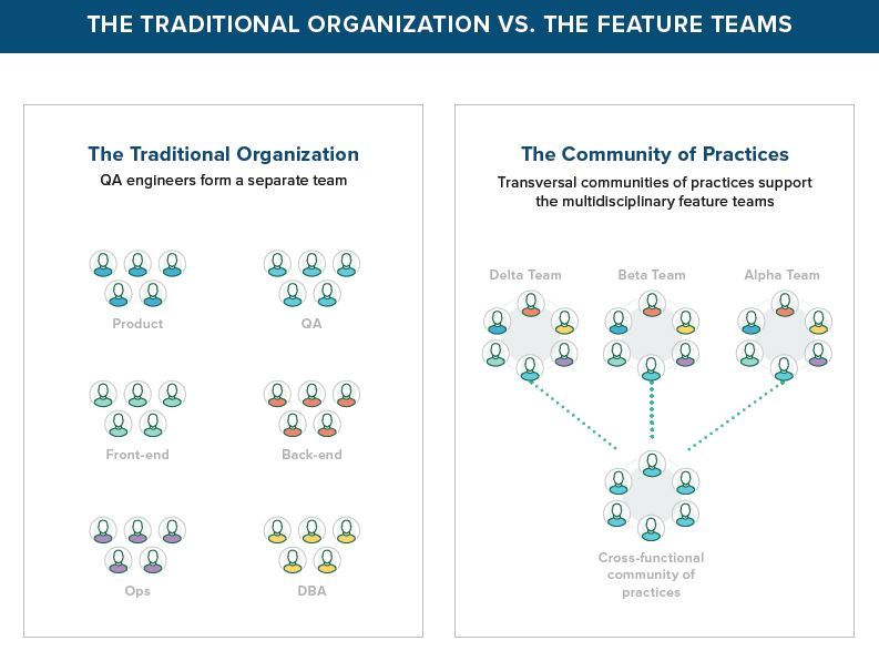 Comparison of a traditional approach to QA VS. an organization in feature teams