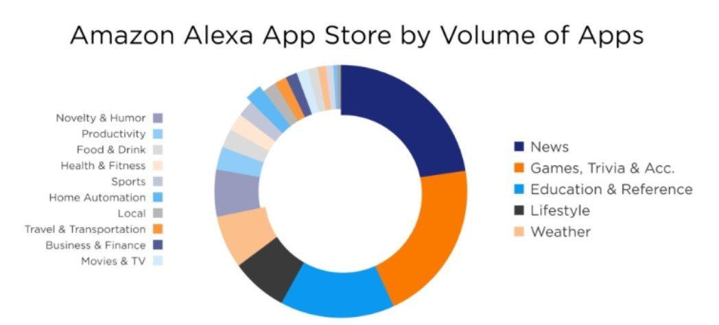 Amazon Alexa App Store by Volume of Apps