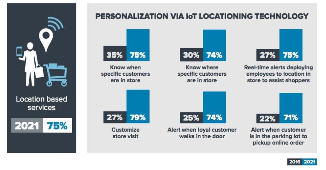 zebra personalization iot infographic