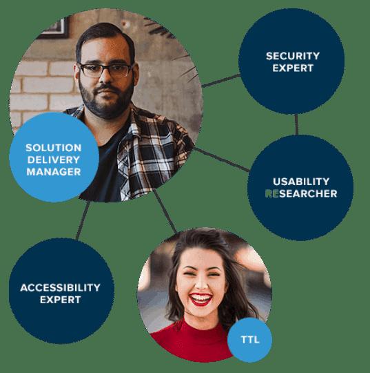 Grafik-Darstellung möglich Applaus Team; Solution Delivery Manager verwalten den Testteamleiter, die mit Experten in verschiedenen Disziplinen arbeiten wie Zugänglichkeit, Sicherheit, Benutzerfreundlichkeit